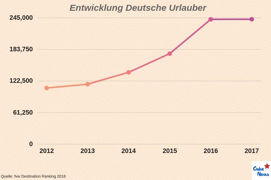 Graph: Deutsche Urlauber in Cuba, Entwicklung bis 2017