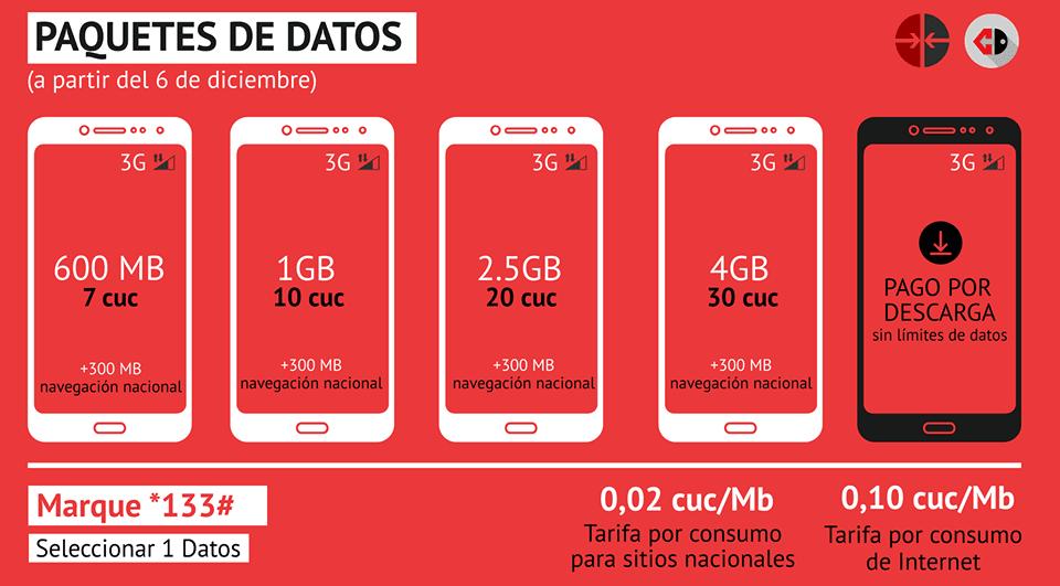 Infografik: die Preise für das mobile Internet in Cuba