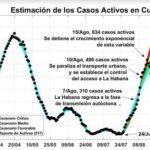 Grafik: Geschätzte Corona-Fälle in Cuba
