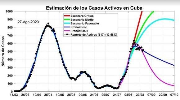 Grafik: Entwicklung der Corona-Fälle in Cuba, 2. Szenario